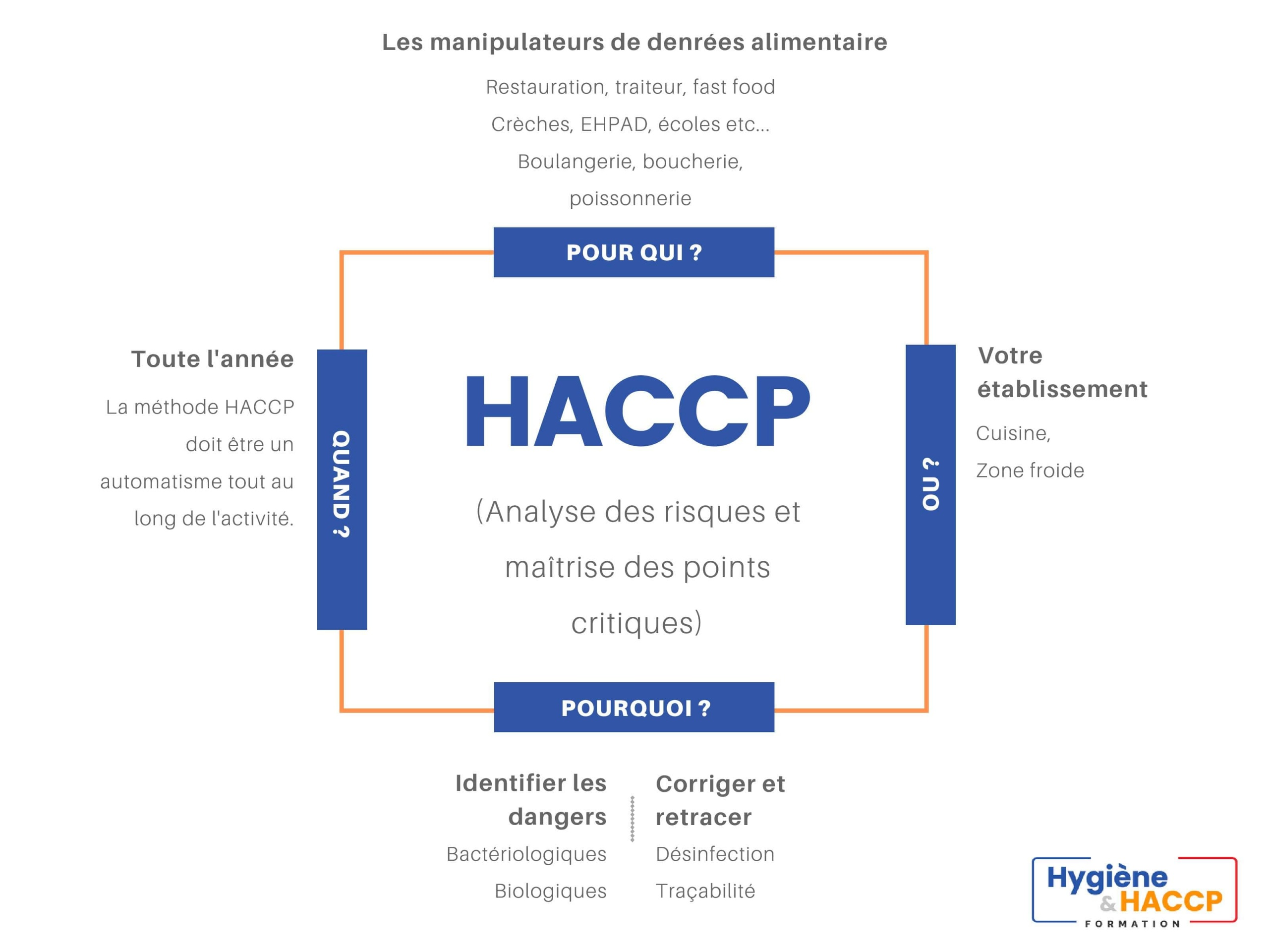 définition haccp